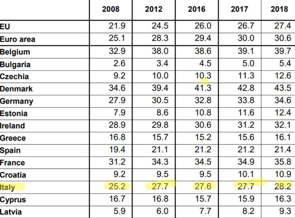 #eurostat #turnover #mercato #disoccupazione