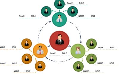 Sussidiarieta' e l'organigramma circolare
